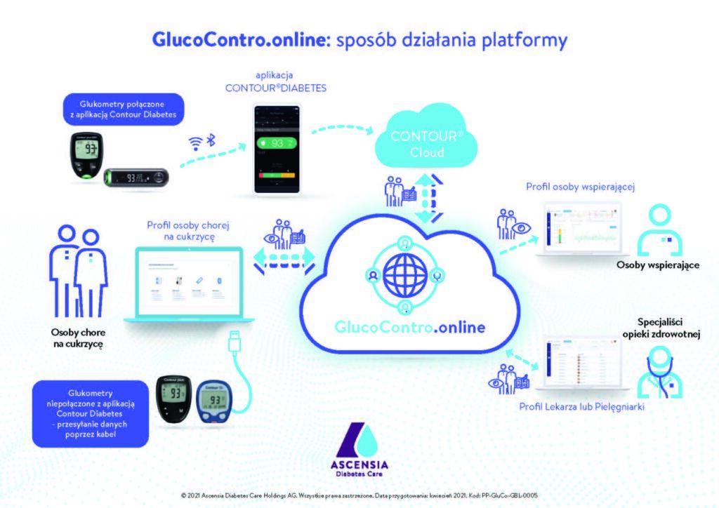 Firma Ascensia wprowadza w Polsce platformę www.glucocontro.online do zdalnej analizy wyników dla specjalistów opieki zdrowotnej i pacjentów chorych na cukrzycę